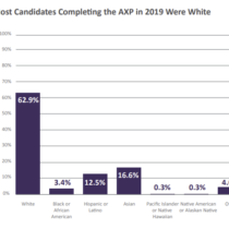 Findings on AXP completion