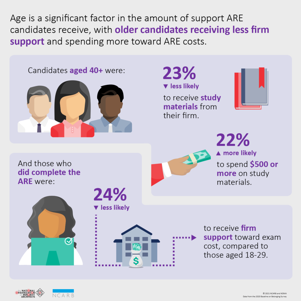 Ncarb Noma Disparities By Age