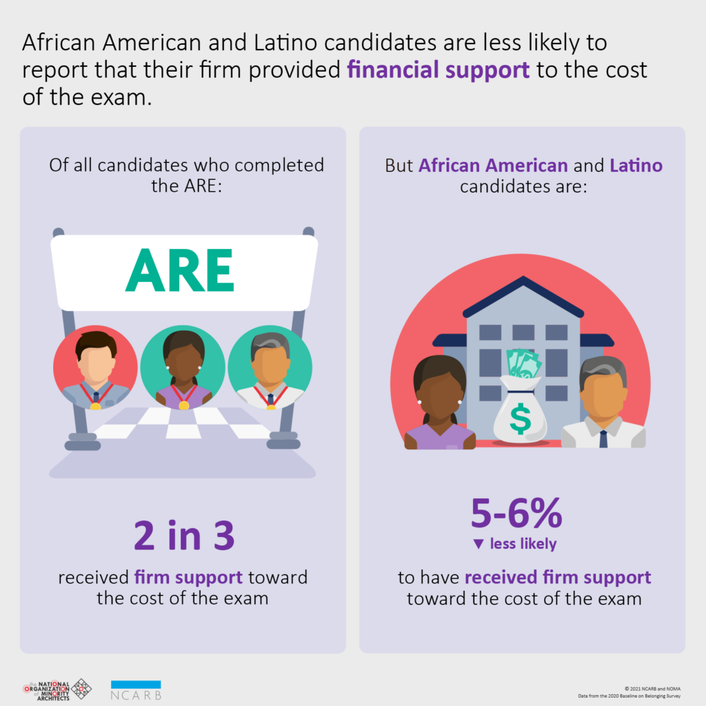 Ncarb Noma Ethnicity Firm Support